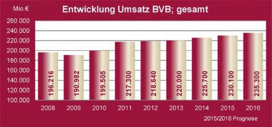 Seit Jahren wächst der Umsatz in der deutschen Bauwirtschaft stetig. | Grafik: BV Bauwirtscahft
